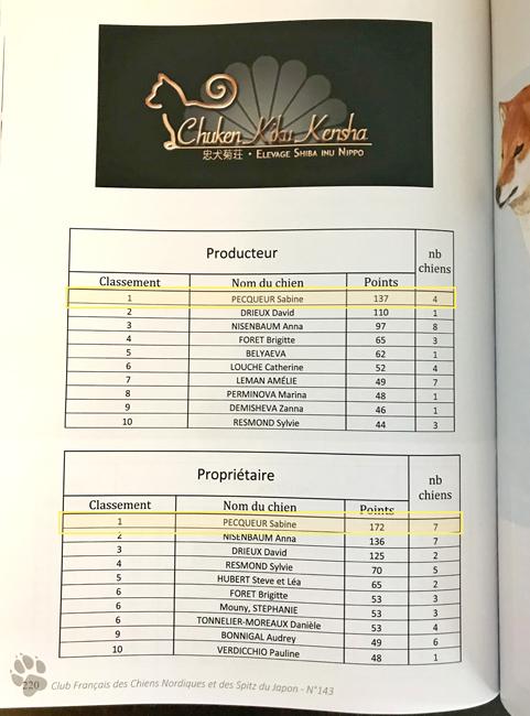 Meilleur-Producteur-Meilleur-Proprietaire-Shiba-inu-elevage-chuken-kiku-kensha-CKK-club-de-race-CFCNSJ-nippo-chien-japonais